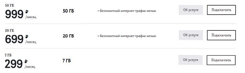 Пакеты интернет от Теле2